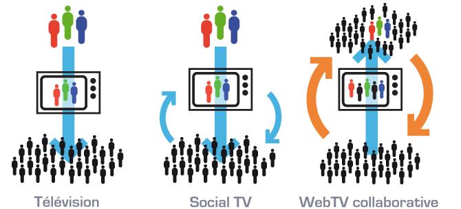 schema-tv-socialtv-webtvcollab